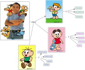 Imagem de mapa conceitual com figuras dos personagens de Mairício de Souza