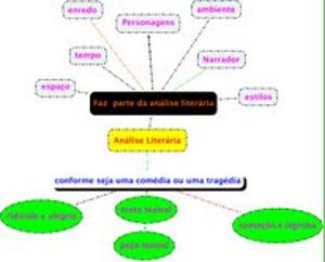 Organograma do conteúdo estudado