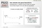 Gráfico que apresenta o resultado de uma pesquisa sobre o trabalho infantil e o analfabetismo no Brasil. Por meio dessa imagem pode-se trabalhar com as especificidades desse gênero e debater sobre o assunto. <br /><br /> Palavras-chave: Gênero textual. Linguagem verbal. Linguagem não verbal. Gráfico. Analfabetismo. Trabalho infantil.