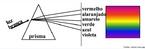 Imagem explicativa sobre o fenômeno conhecido como difração, a partir de um prisma. A figura permite que se inicie uma reflexão sobre conotação e denotação das palavras (Ex.: prisma = ponto de vista ou objeto que permite que se enxerguem cores diferentes a partir da mesma luz).  <br /><br/> Palavras-chave: Prisma. Difração. Conotação. Denotação. Sentido figurado. Luz. Cor.